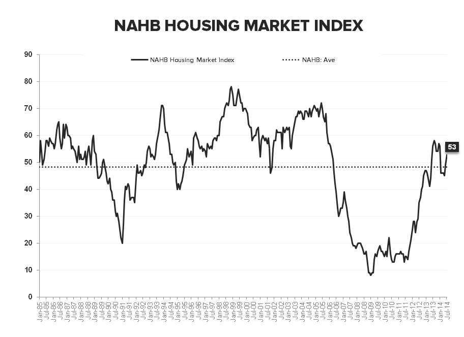 BUILDERS FEELING BETTER, BORROWERS FEELING WORSE & OTHER HOUSING TALES OF LATE - NAHB LT