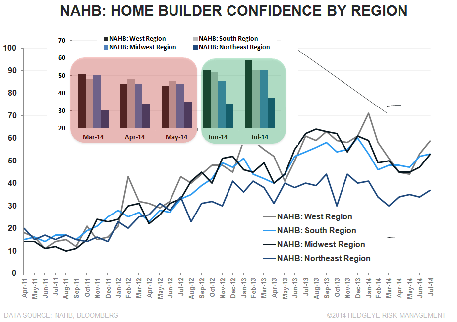 BUILDERS FEELING BETTER, BORROWERS FEELING WORSE & OTHER HOUSING TALES OF LATE - NAHB Regional