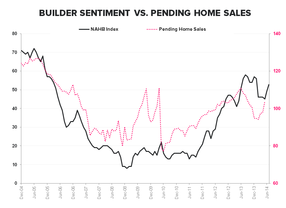 BUILDERS FEELING BETTER, BORROWERS FEELING WORSE & OTHER HOUSING TALES OF LATE - NAHB Sentiment vs Pending Home Sales