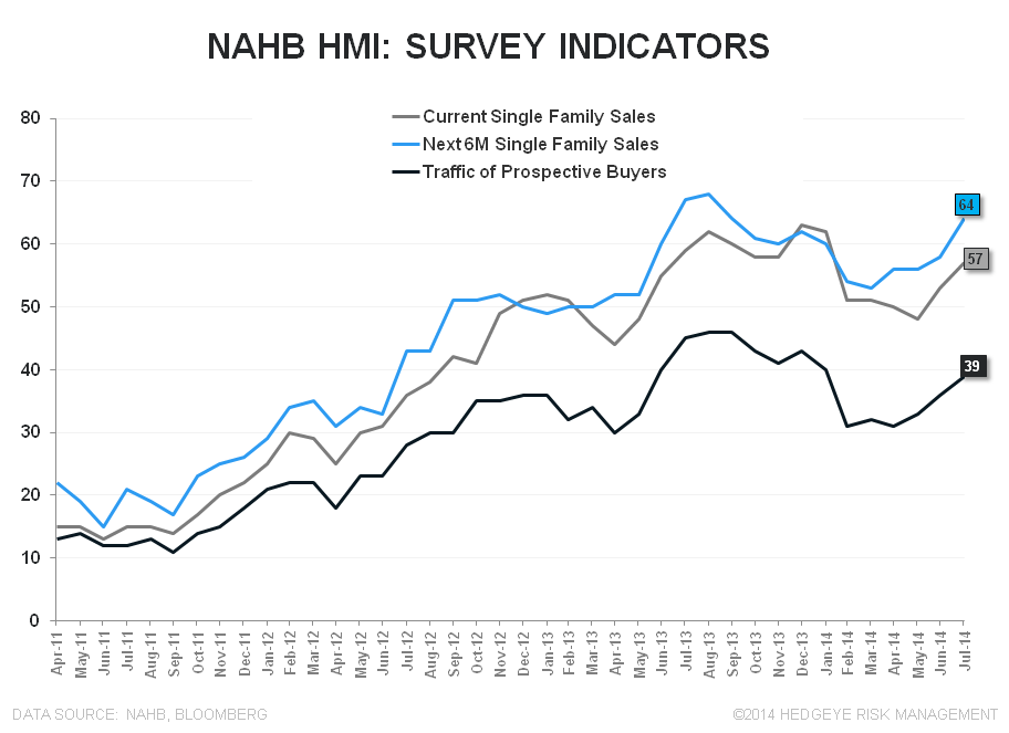 BUILDERS FEELING BETTER, BORROWERS FEELING WORSE & OTHER HOUSING TALES OF LATE - NAHB SubIndices