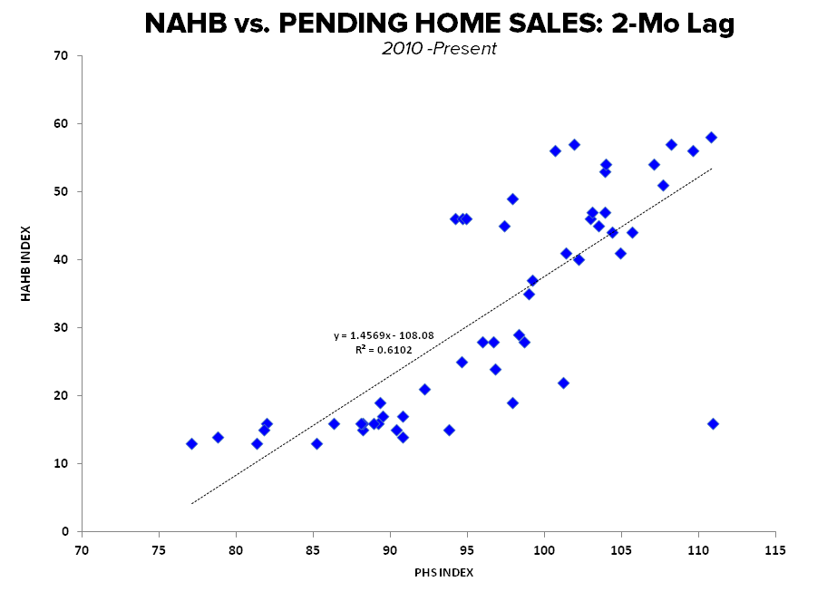 BUILDERS FEELING BETTER, BORROWERS FEELING WORSE & OTHER HOUSING TALES OF LATE - NAHB vs PHS 2Mo Lag Scatter