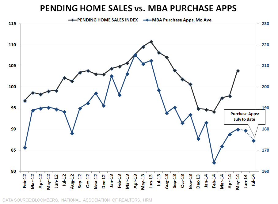 BUILDERS FEELING BETTER, BORROWERS FEELING WORSE & OTHER HOUSING TALES OF LATE - Pending vs Purchase Apps updated
