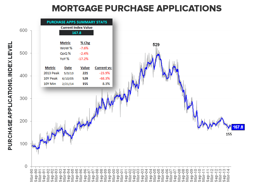 BUILDERS FEELING BETTER, BORROWERS FEELING WORSE & OTHER HOUSING TALES OF LATE - Purchase Apps LT w Summary Stats