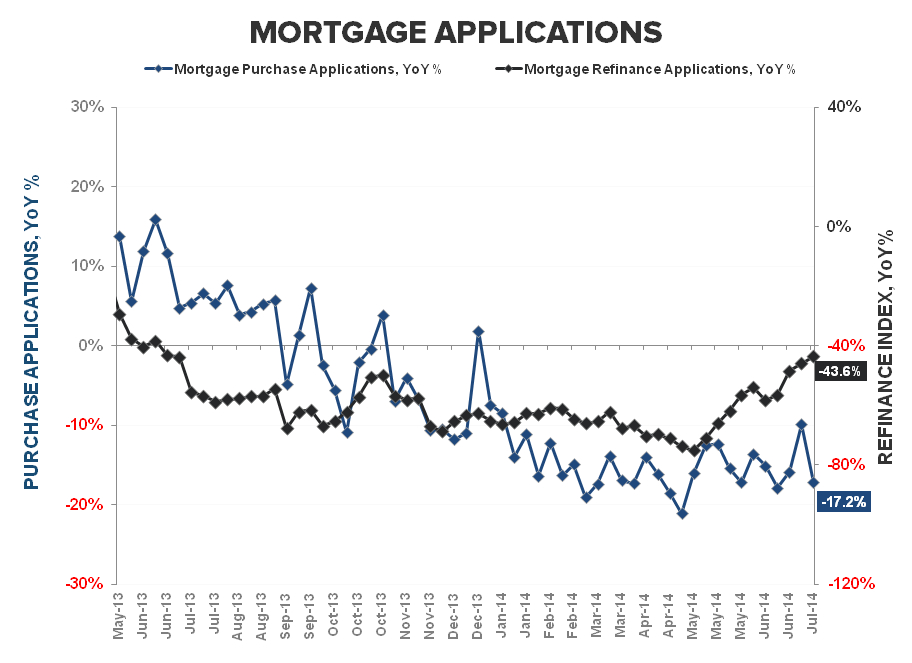 BUILDERS FEELING BETTER, BORROWERS FEELING WORSE & OTHER HOUSING TALES OF LATE - Purchase   Refi YoY 2