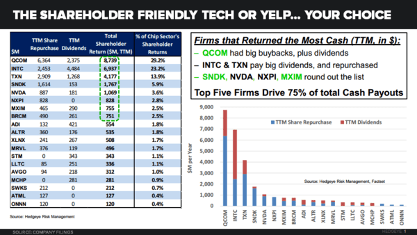 CHART OF THE DAY: $Yelp or Shareholder Friendly Tech? Your Call. - Chart of the Day