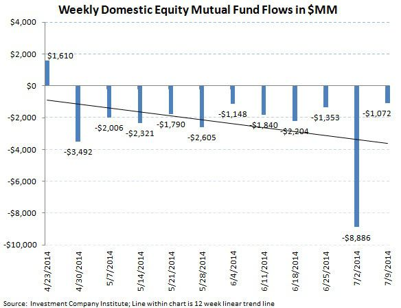 ICI Fund Flow Survey - First Outflow in Municipals in 26 Weeks - ICI chart3