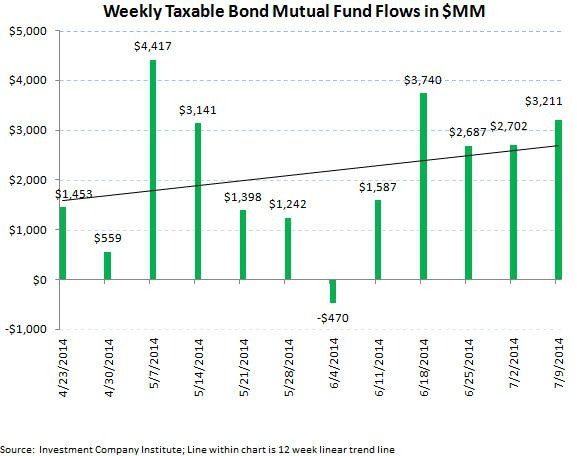 ICI Fund Flow Survey - First Outflow in Municipals in 26 Weeks - ICI chart5