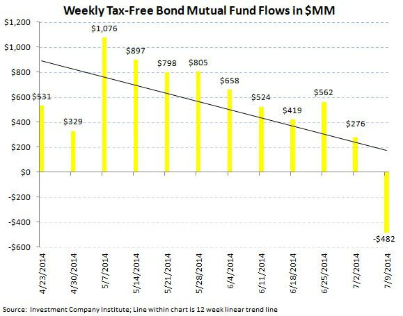 ICI Fund Flow Survey - First Outflow in Municipals in 26 Weeks - ICI chart6