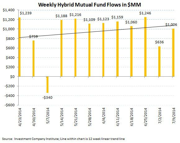 ICI Fund Flow Survey - First Outflow in Municipals in 26 Weeks - ICI chart7