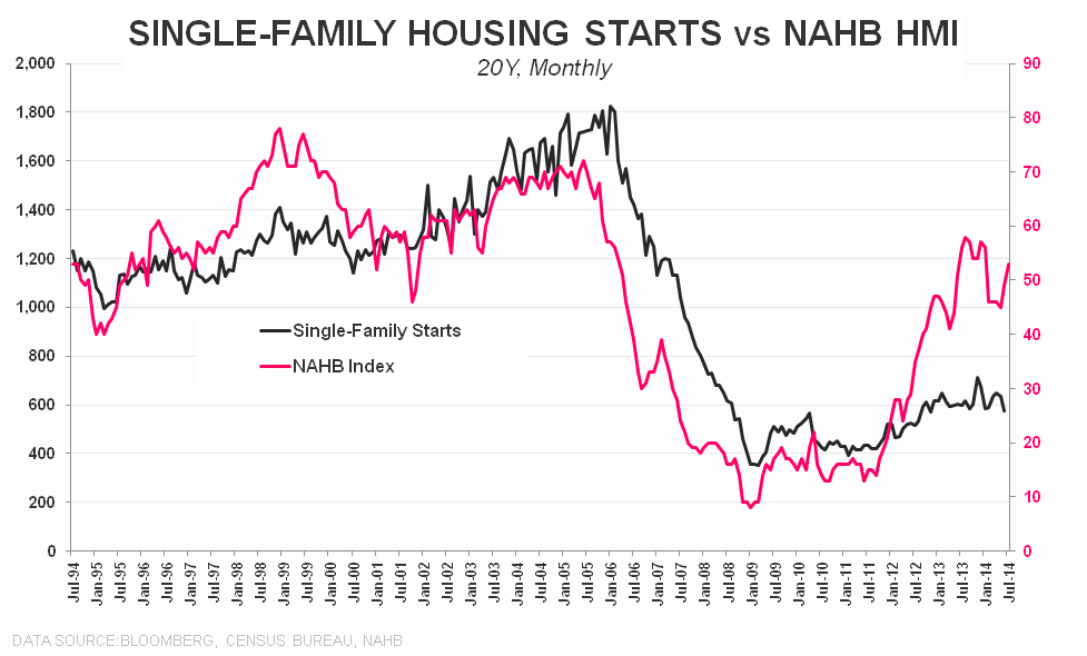 (LACK OF) STARTS - Single Family Starts vs NAHB