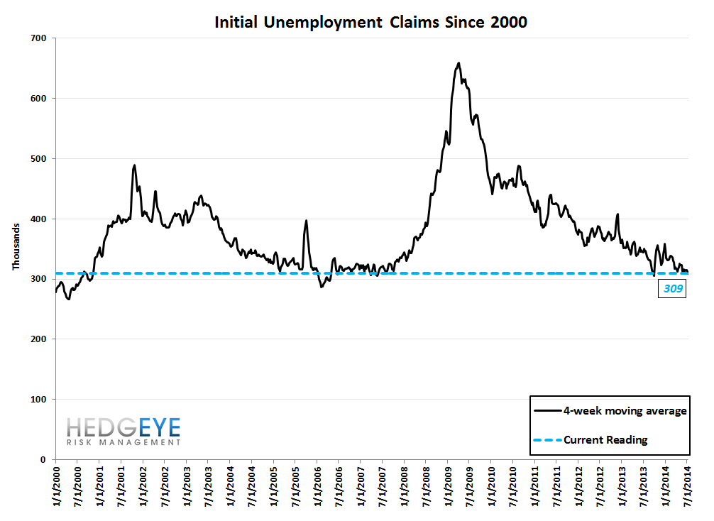 INITIAL CLAIMS: WHERE ARE WE IN THE CYCLE? - 10