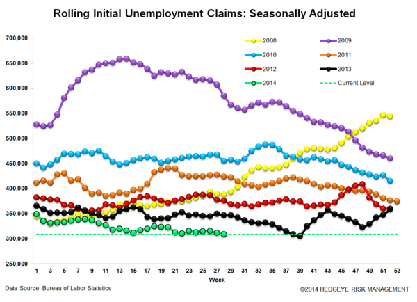 INITIAL CLAIMS: WHERE ARE WE IN THE CYCLE? - 3