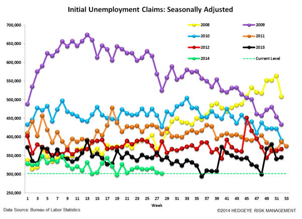 INITIAL CLAIMS: WHERE ARE WE IN THE CYCLE? - 4