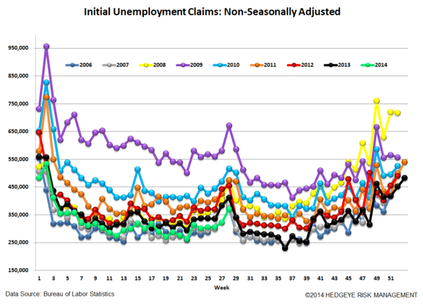 INITIAL CLAIMS: WHERE ARE WE IN THE CYCLE? - 5