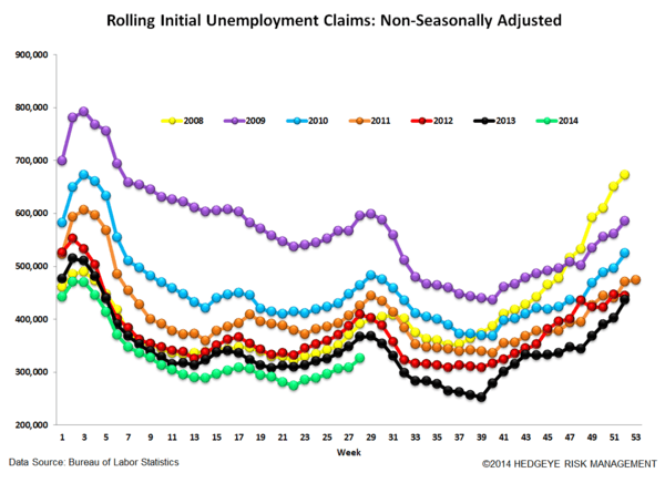 INITIAL CLAIMS: WHERE ARE WE IN THE CYCLE? - 6