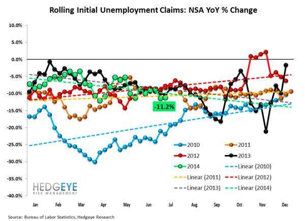 INITIAL CLAIMS: WHERE ARE WE IN THE CYCLE? - 2 normal