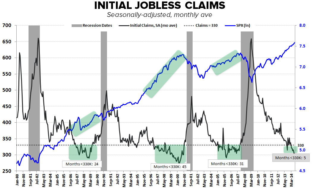 INITIAL CLAIMS: WHERE ARE WE IN THE CYCLE? - JC Duration 2