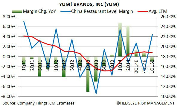 YUM: EARNINGS RECAP - 2