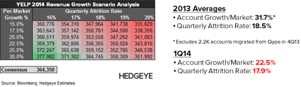 YELP: Thoughts into the Print (2Q14) - YELP   2014 Consensus Scenario Detail 3