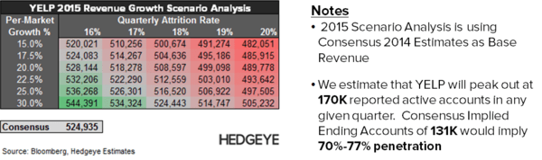 YELP: Thoughts into the Print (2Q14) - YELP   2015 Consensus Scenario Detail