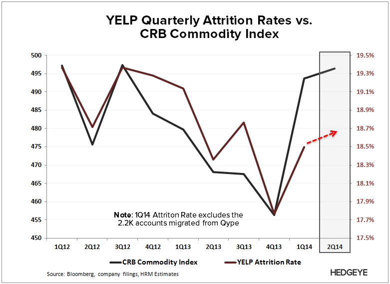 YELP: Thoughts into the Print (2Q14) - YELP   Att vs. CRB