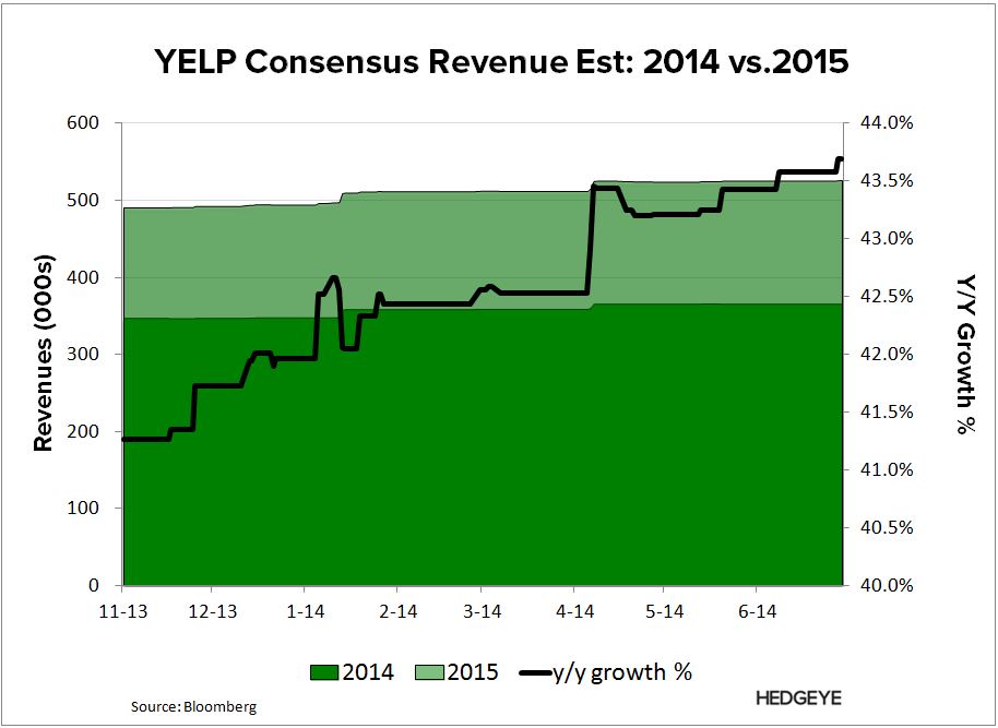 YELP: Thoughts into the Print (2Q14) - YELP   Consesnsu Rev Growth