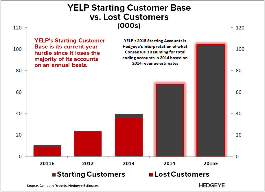 YELP: Thoughts into the Print (2Q14) - YELP   Start vs. Lost Members update