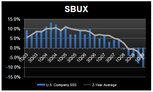 SBUX – GRASS ROOTS SURVEY - MARCH SAME-STORE SALES TRENDS - SBUX US SSS 1Q09