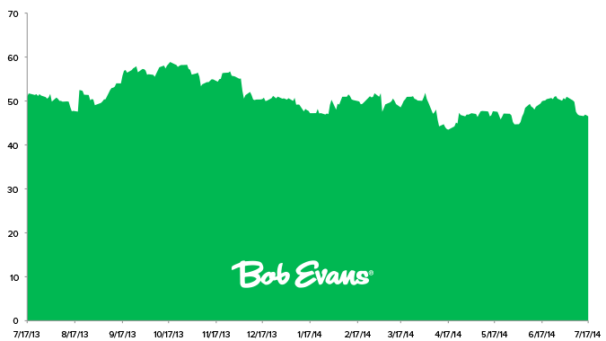 Stock Report: Bob Evans Farms, Inc. (BOBE) - HE II BOBE chart 7 17 14