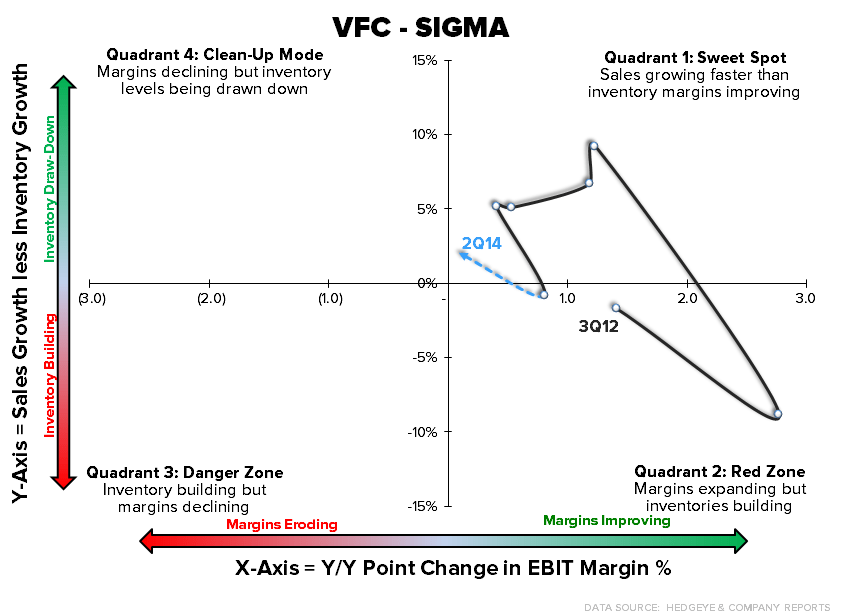 Retail Callouts (7/18): VFC, TGT - chart1 7 18