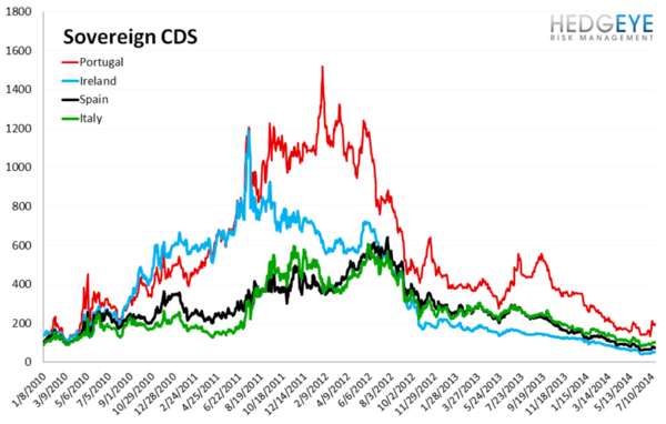 European Banking Monitor: Sberbank Swaps Widen on Conflict  - chart3 sovereign CDS