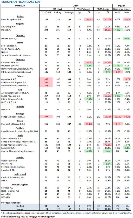 European Banking Monitor: Sberbank Swaps Widen on Conflict  - chart 1 Financials CDS