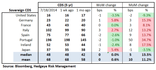 European Banking Monitor: Sberbank Swaps Widen on Conflict  - chart 2 sovereign CDS