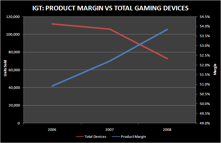 IGT: COST CUTTING POTENTIAL - IGT MARGINS AND GAMING DEVICES