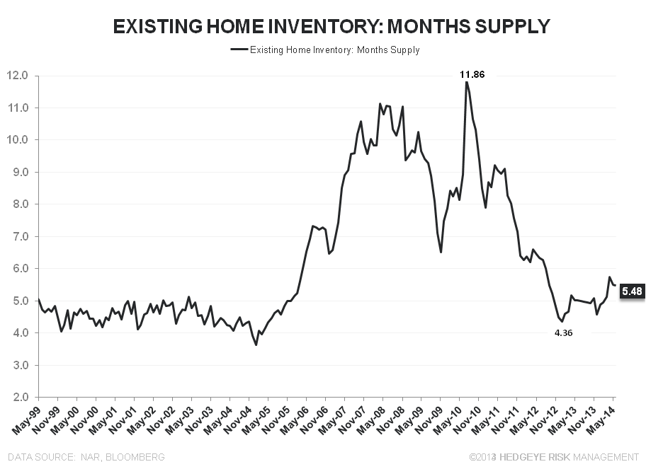 SALES RISE, AS EXPECTED, WHILE PRICES DECELERATE FURTHER - EHS Inventory Months Supply