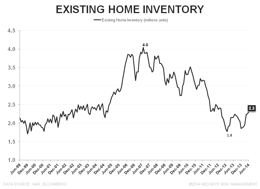 SALES RISE, AS EXPECTED, WHILE PRICES DECELERATE FURTHER - EHS Inventory Units