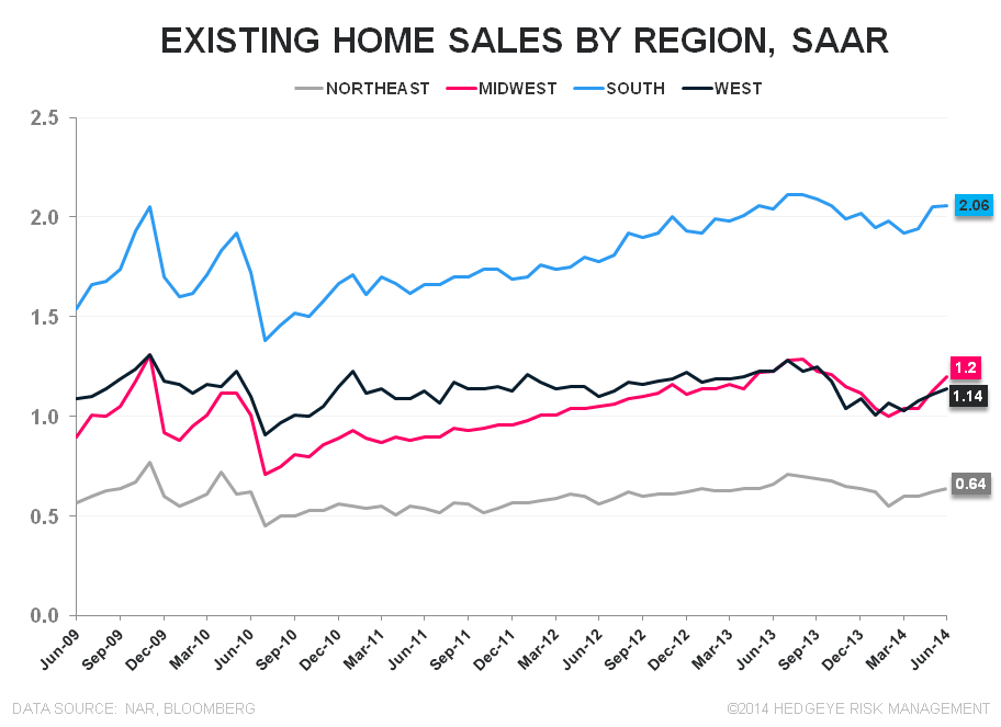 SALES RISE, AS EXPECTED, WHILE PRICES DECELERATE FURTHER - EHS Regional 5Y