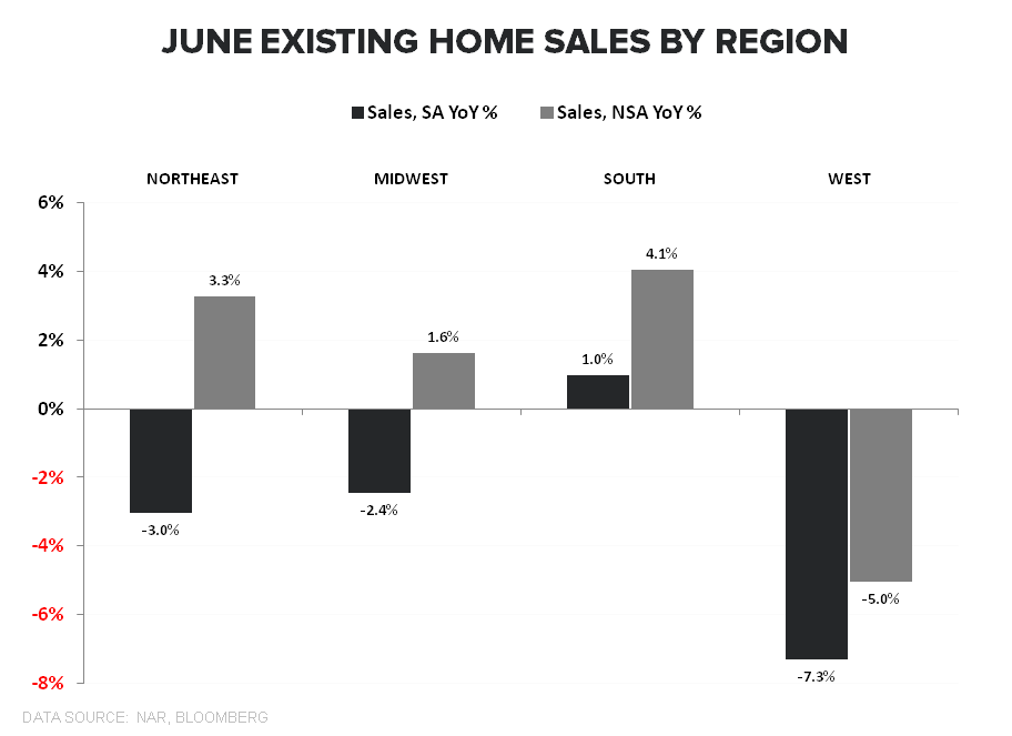 SALES RISE, AS EXPECTED, WHILE PRICES DECELERATE FURTHER - EHS Regional June