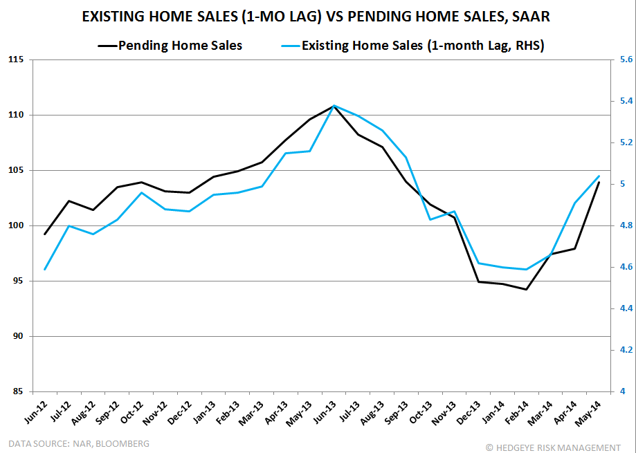SALES RISE, AS EXPECTED, WHILE PRICES DECELERATE FURTHER - PHS VS EHS