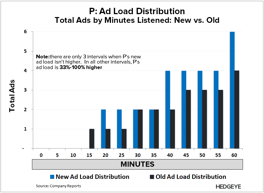 P: Shot Across the Bow - P   Ad Load distribution