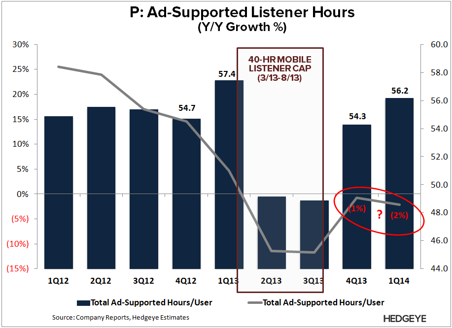 P: Shot Across the Bow - P   Ad hours decline