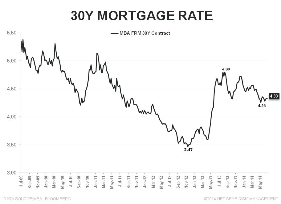 3Q MORTGAGE DEMAND REMAINS ANEMIC & WHY HPI MATTERS - 30Y FRM