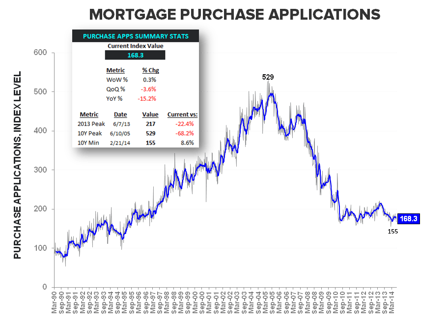 3Q MORTGAGE DEMAND REMAINS ANEMIC & WHY HPI MATTERS - Purchase Apps LT   summary stats