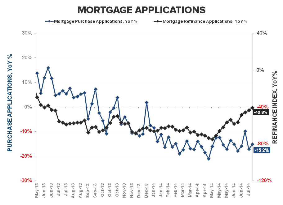 3Q MORTGAGE DEMAND REMAINS ANEMIC & WHY HPI MATTERS - Purchase   Refi YoY