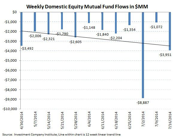 ICI Fund Flow Survey - U.S. Equities Over the Waterfall...Bond Funds Bolstered - ICI chart 2