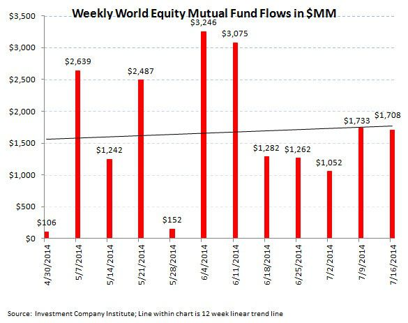 ICI Fund Flow Survey - U.S. Equities Over the Waterfall...Bond Funds Bolstered - ICI chart 3