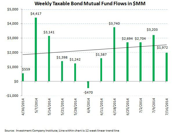 ICI Fund Flow Survey - U.S. Equities Over the Waterfall...Bond Funds Bolstered - ICI chart 4