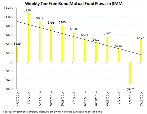 ICI Fund Flow Survey - U.S. Equities Over the Waterfall...Bond Funds Bolstered - ICI chart 5