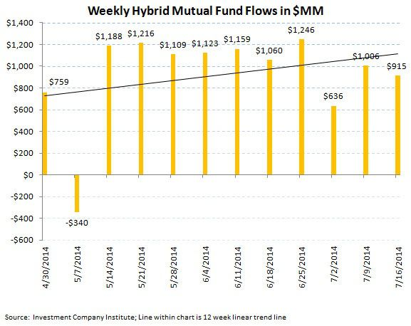ICI Fund Flow Survey - U.S. Equities Over the Waterfall...Bond Funds Bolstered - ICI chart 6