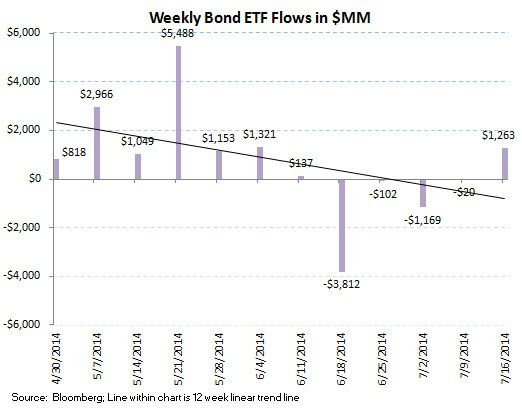 ICI Fund Flow Survey - U.S. Equities Over the Waterfall...Bond Funds Bolstered - ICI chart 8